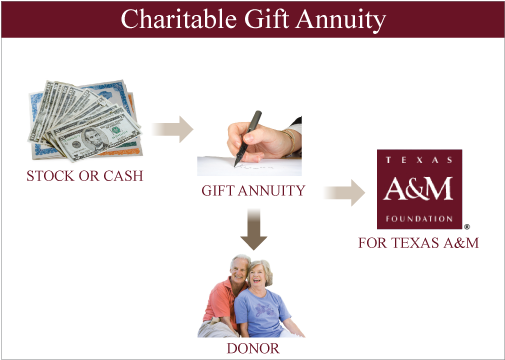 Charitable gifts of stock options